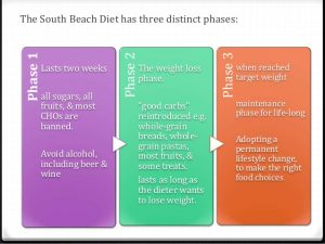 Three Phases of South Beach diet